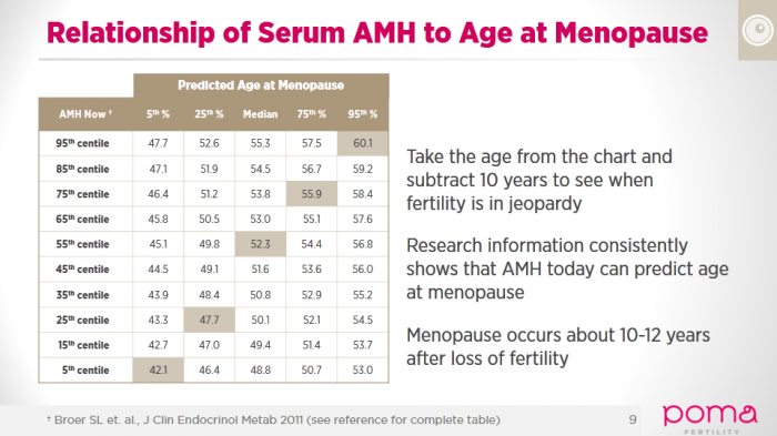Amh Predicts Menopause Day Fsh Fertility Test Ovarian