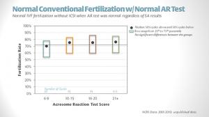 Score sperm analysis Who