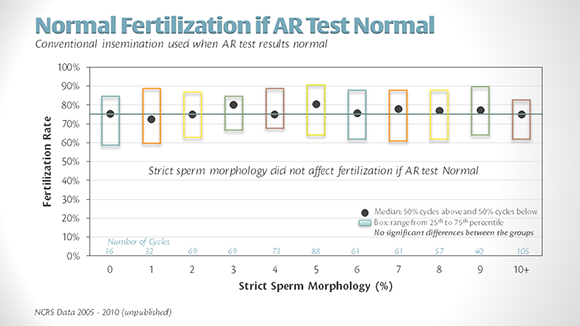 AR-Fert-Rate-by-Morph-Score-580