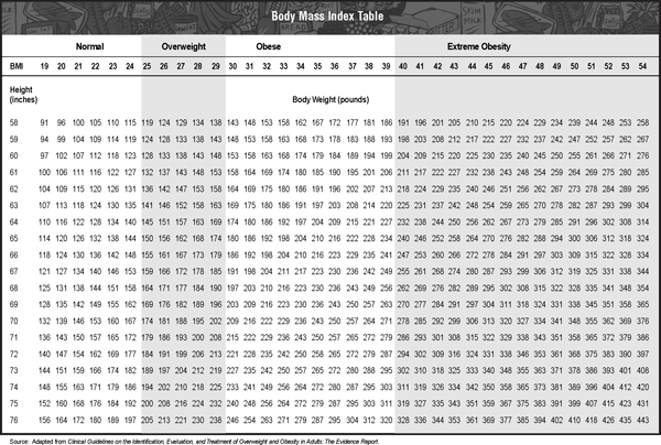 Bmi Table From Nih