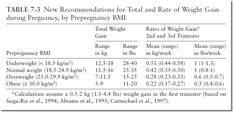 IOM-Weight-Gain-in-Pregnany