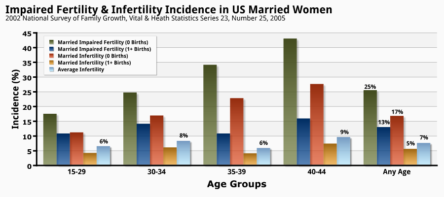 Impaired-Fertility-Infertility-Incidence-in-US