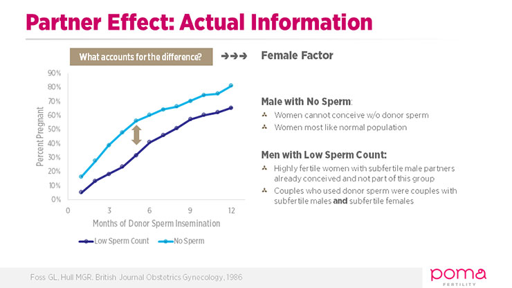 Questions about sperm aspiration and fertilization